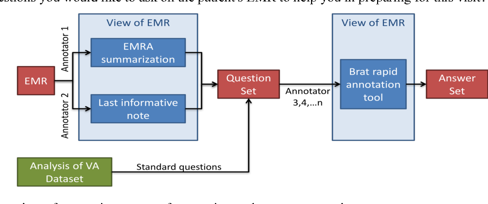 Figure 3 for Annotating Electronic Medical Records for Question Answering