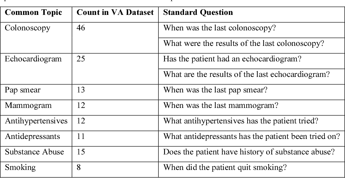 Figure 2 for Annotating Electronic Medical Records for Question Answering