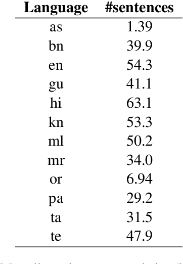 Figure 1 for IndicBART: A Pre-trained Model for Natural Language Generation of Indic Languages