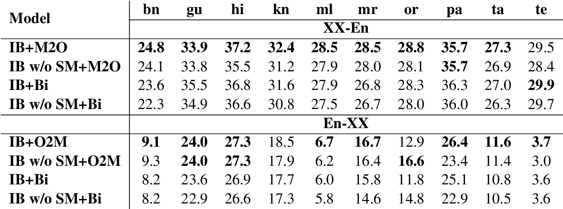 Figure 4 for IndicBART: A Pre-trained Model for Natural Language Generation of Indic Languages