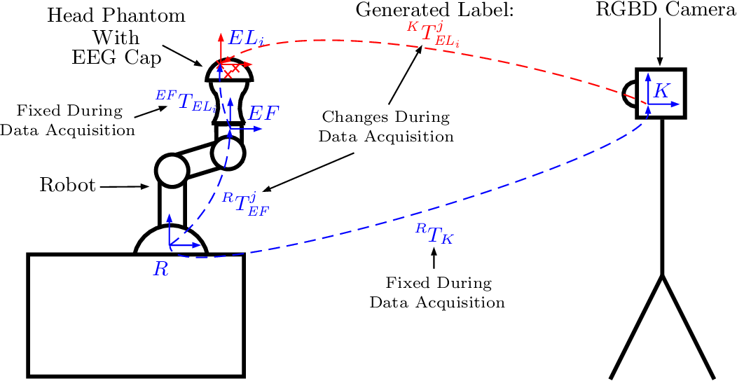 Figure 1 for Towards Deep Learning-Based EEG Electrode Detection Using Automatically Generated Labels