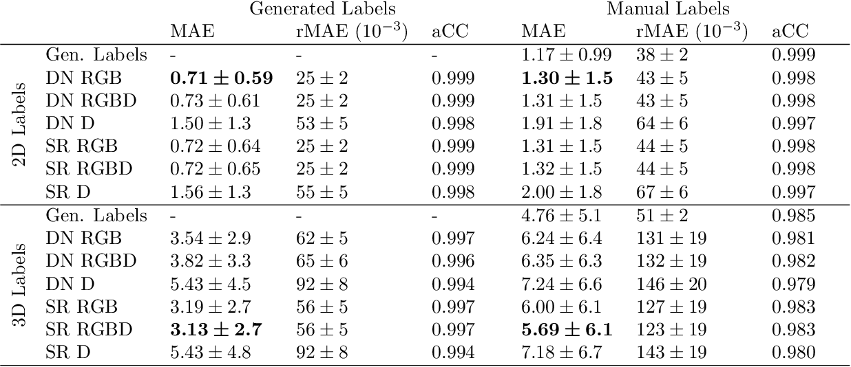 Figure 2 for Towards Deep Learning-Based EEG Electrode Detection Using Automatically Generated Labels