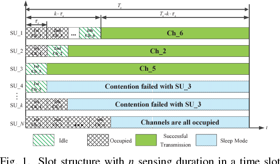 Sequential channel selection for decentralized cognitive