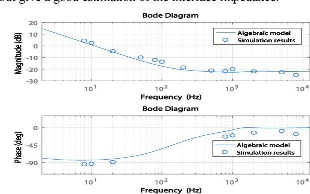 Figure 9 from Closed-loop impedance calculation of grid-tied three