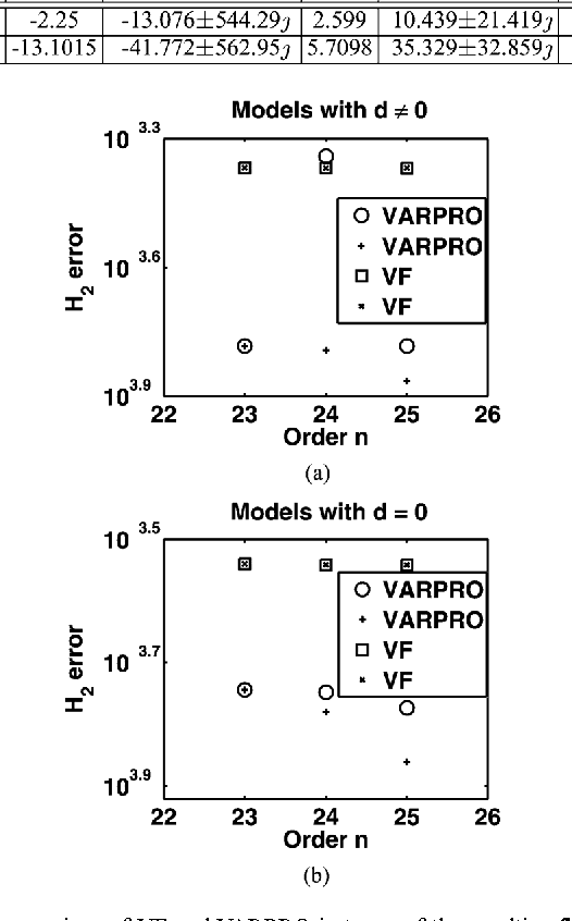 Fig. 3. Comparison of VF and VARPRO in terms of the resulting errors; circles: first choice of starting poles; pluses: second choice of starting poles.