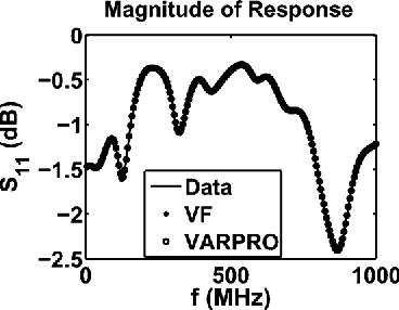Fig. 4. Comparison of VF, VARPRO, and the measured data in terms of the magnitude of the response.