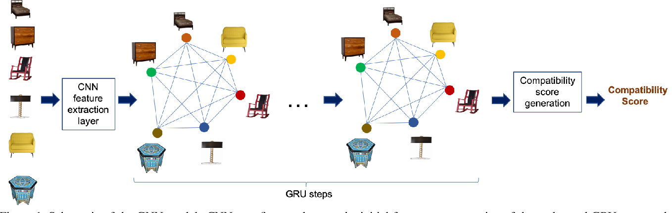 Figure 1 for Learning Furniture Compatibility with Graph Neural Networks