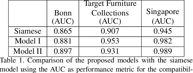 Figure 2 for Learning Furniture Compatibility with Graph Neural Networks