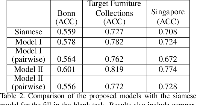 Figure 4 for Learning Furniture Compatibility with Graph Neural Networks