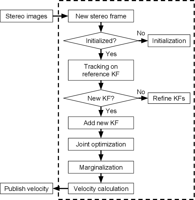 Figure 2 for StereoNeuroBayesSLAM: A Neurobiologically Inspired Stereo Visual SLAM System Based on Direct Sparse Method
