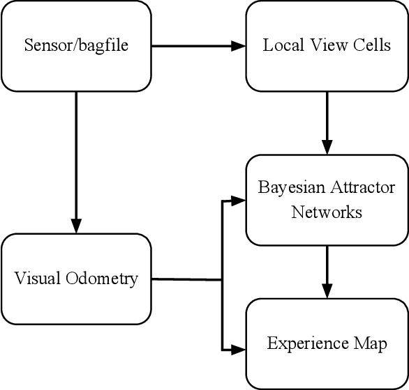 Figure 3 for StereoNeuroBayesSLAM: A Neurobiologically Inspired Stereo Visual SLAM System Based on Direct Sparse Method