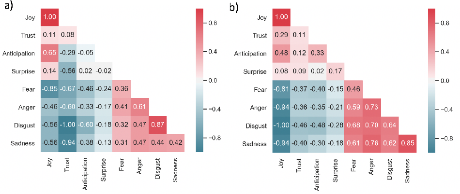 Figure 4 for Disentangling Latent Emotions of Word Embeddings on Complex Emotional Narratives