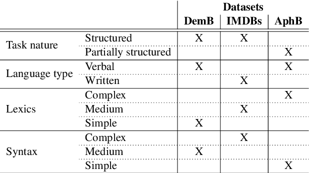 Figure 1 for Lexical Features Are More Vulnerable, Syntactic Features Have More Predictive Power