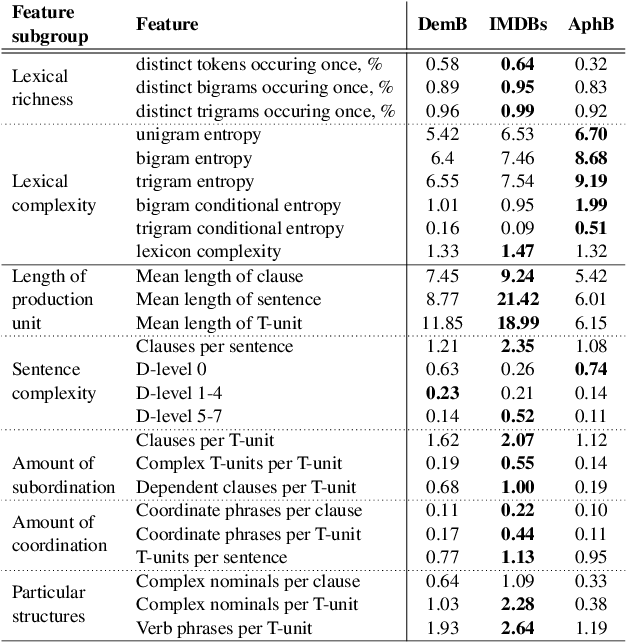 Figure 3 for Lexical Features Are More Vulnerable, Syntactic Features Have More Predictive Power