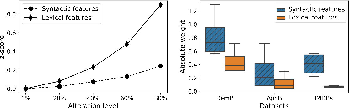 Figure 2 for Lexical Features Are More Vulnerable, Syntactic Features Have More Predictive Power