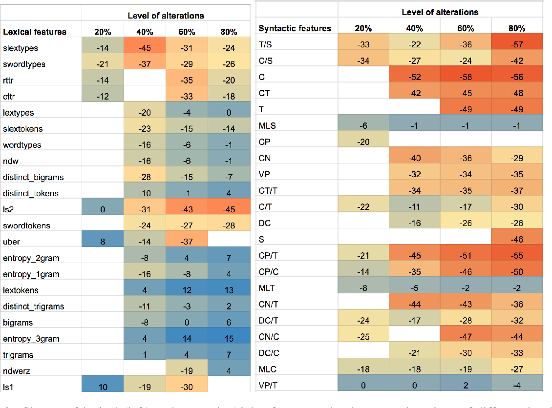 Figure 4 for Lexical Features Are More Vulnerable, Syntactic Features Have More Predictive Power