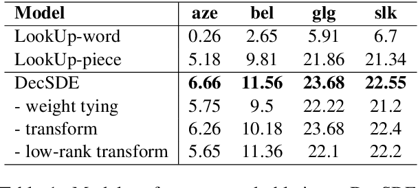 Figure 1 for Improving Target-side Lexical Transfer in Multilingual Neural Machine Translation