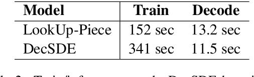 Figure 3 for Improving Target-side Lexical Transfer in Multilingual Neural Machine Translation