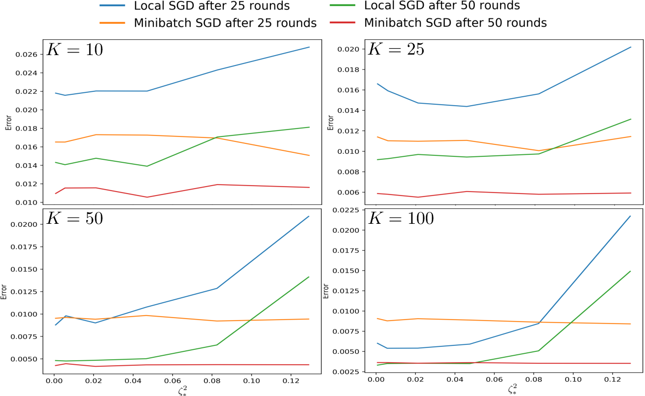 Figure 2 for Minibatch vs Local SGD for Heterogeneous Distributed Learning