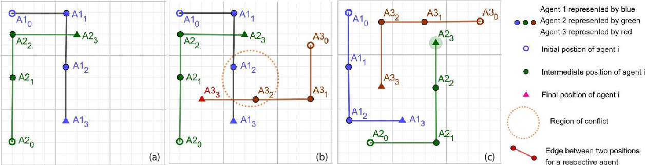 Figure 1 for Dynamic Multi-Agent Path Finding based on Conflict Resolution using Answer Set Programming