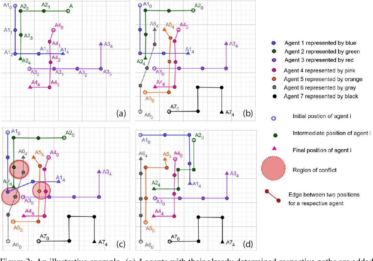 Figure 3 for Dynamic Multi-Agent Path Finding based on Conflict Resolution using Answer Set Programming