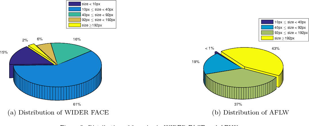 Figure 3 for FHEDN: A based on context modeling Feature Hierarchy Encoder-Decoder Network for face detection