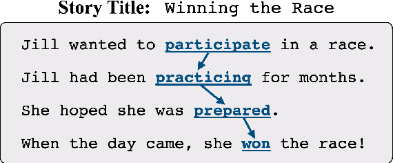 Figure 1 for Narrative Text Generation with a Latent Discrete Plan