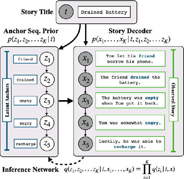 Figure 3 for Narrative Text Generation with a Latent Discrete Plan