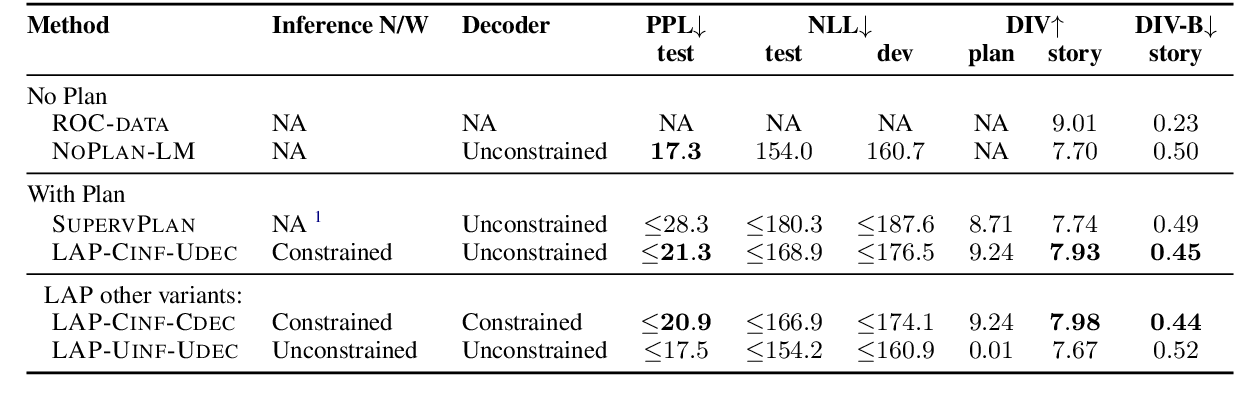 Figure 2 for Narrative Text Generation with a Latent Discrete Plan