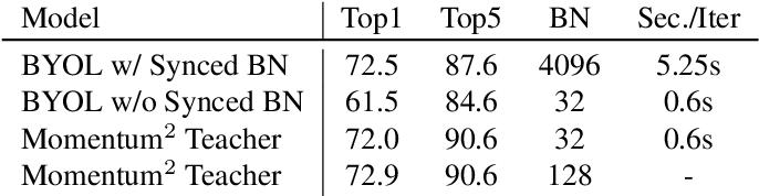 Figure 4 for Momentum^2 Teacher: Momentum Teacher with Momentum Statistics for Self-Supervised Learning