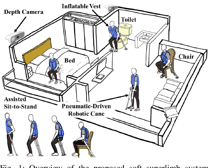 Figure 1 for Robotic Cane as a Soft SuperLimb for Elderly Sit-to-Stand Assistance