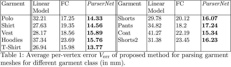 Figure 1 for SIZER: A Dataset and Model for Parsing 3D Clothing and Learning Size Sensitive 3D Clothing