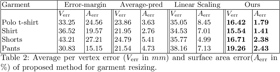 Figure 3 for SIZER: A Dataset and Model for Parsing 3D Clothing and Learning Size Sensitive 3D Clothing