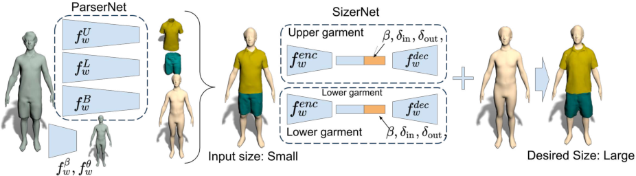 Figure 2 for SIZER: A Dataset and Model for Parsing 3D Clothing and Learning Size Sensitive 3D Clothing