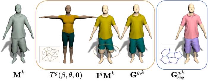 Figure 4 for SIZER: A Dataset and Model for Parsing 3D Clothing and Learning Size Sensitive 3D Clothing