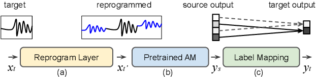 Figure 1 for Voice2Series: Reprogramming Acoustic Models for Time Series Classification