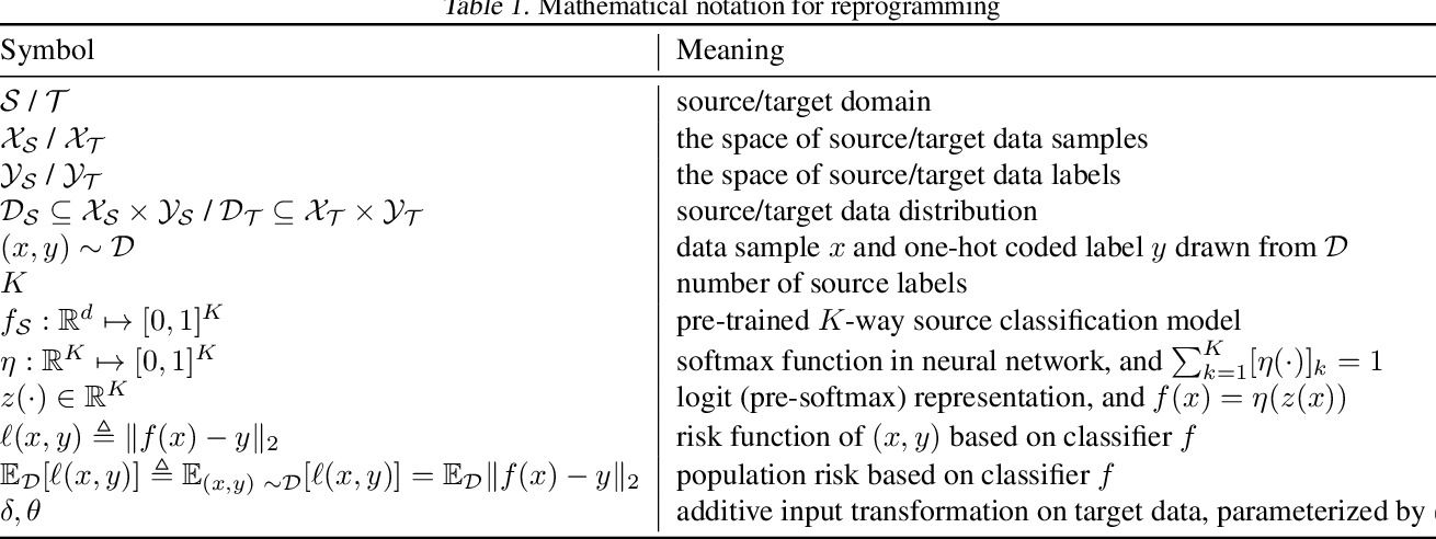 Figure 2 for Voice2Series: Reprogramming Acoustic Models for Time Series Classification