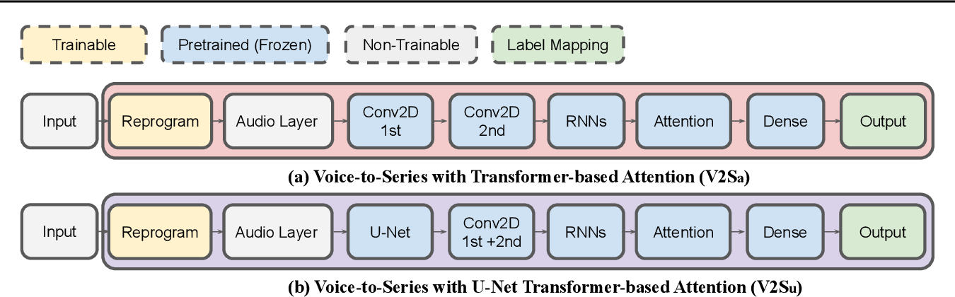 Figure 3 for Voice2Series: Reprogramming Acoustic Models for Time Series Classification