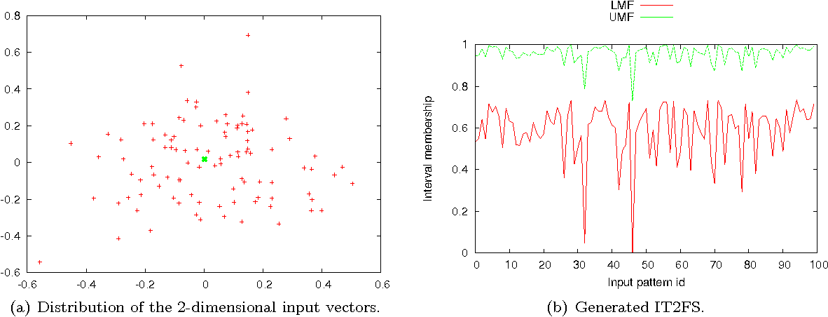 Data granulation by the principles of uncertainty - Semantic