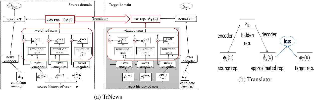 Figure 3 for TrNews: Heterogeneous User-Interest Transfer Learning for News Recommendation