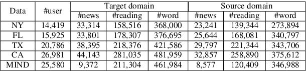 Figure 2 for TrNews: Heterogeneous User-Interest Transfer Learning for News Recommendation
