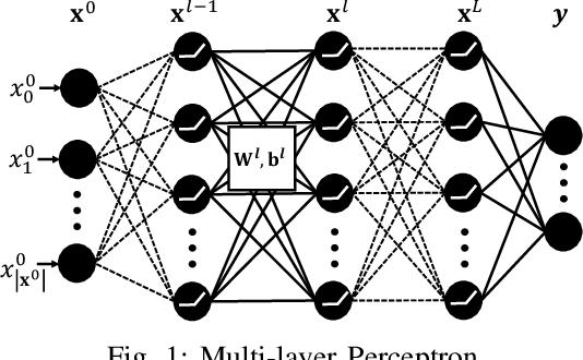Figure 1 for Local Repair of Neural Networks Using Optimization