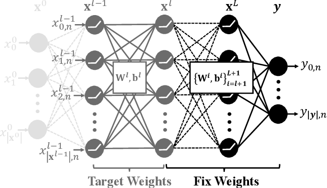 Figure 2 for Local Repair of Neural Networks Using Optimization