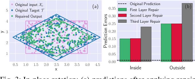 Figure 3 for Local Repair of Neural Networks Using Optimization