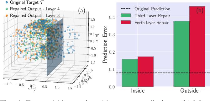 Figure 4 for Local Repair of Neural Networks Using Optimization