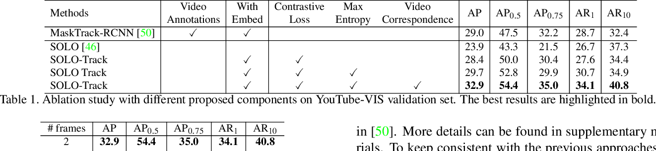 Figure 2 for Learning to Track Instances without Video Annotations