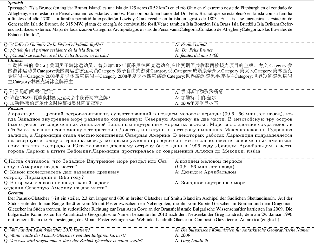 Figure 2 for Multilingual Synthetic Question and Answer Generation for Cross-Lingual Reading Comprehension
