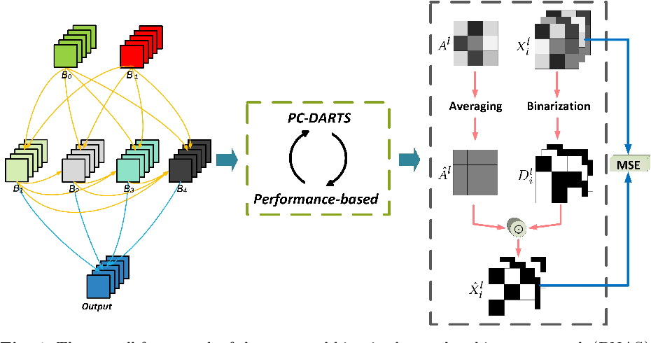 Figure 1 for Binarized Neural Architecture Search for Efficient Object Recognition
