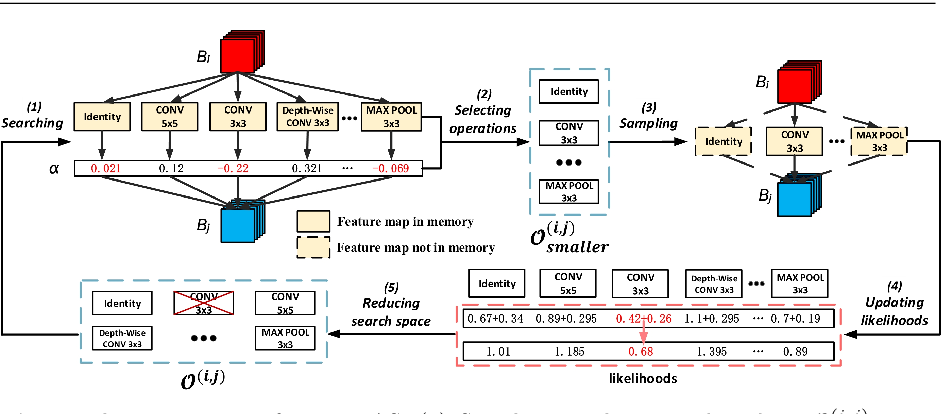 Figure 3 for Binarized Neural Architecture Search for Efficient Object Recognition