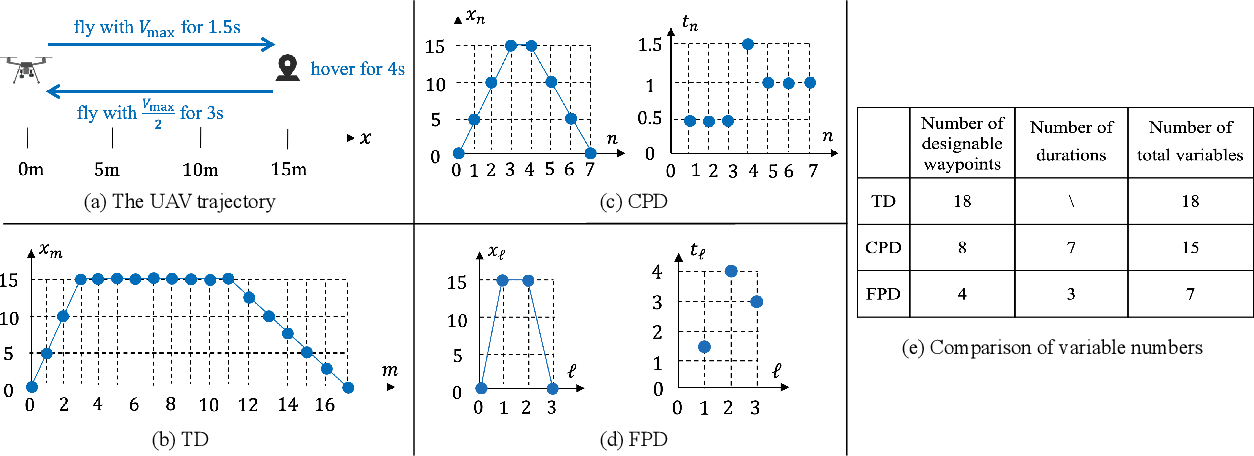 Figure 3 for UAV Trajectory and Communication Co-design: Flexible Path Discretization and Path Compression